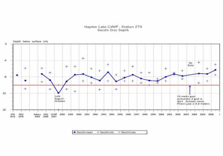 water quality report 2006 hayden lake watershed association. Black Bedroom Furniture Sets. Home Design Ideas